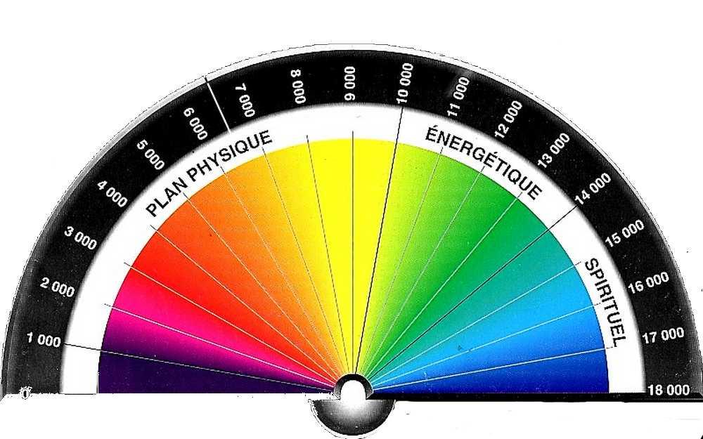 L'échelle de bovis pour mesurer son taux vibratoire